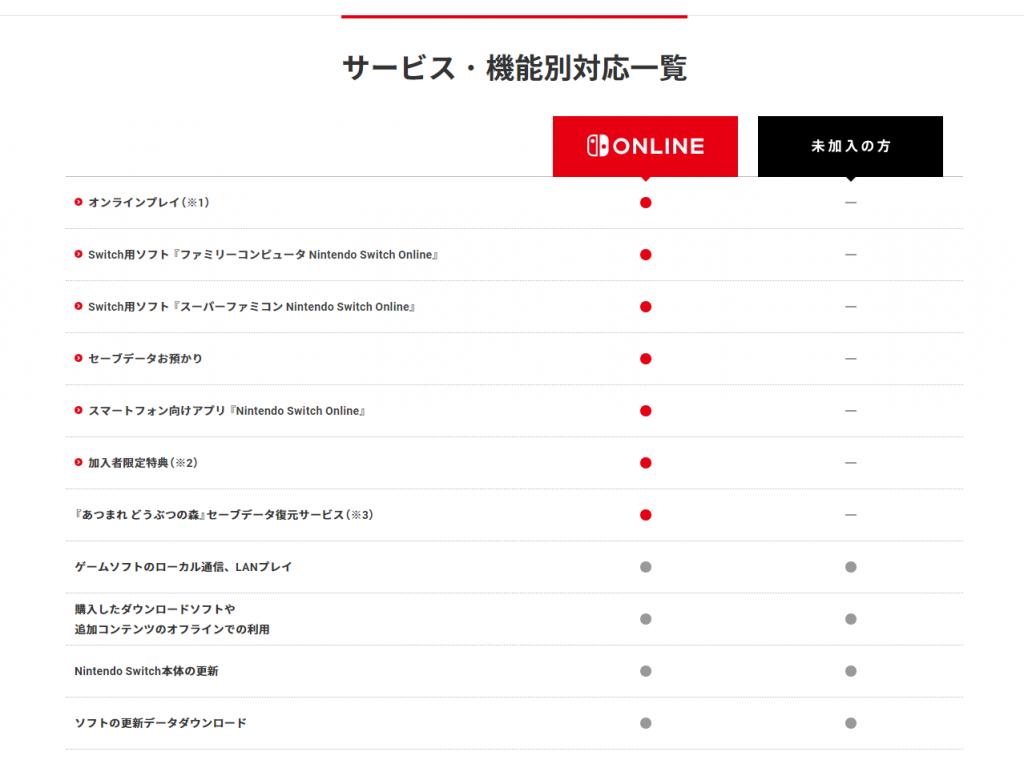 任天堂オンラインの加入メリット